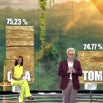 <span>ELS RESULTATS </span> El debat final de 'Supervivientes' revela el percentatge del televot a Olga Moreno