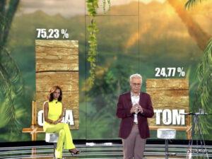 Read more about the article <span>ELS RESULTATS </span> El debat final de 'Supervivientes' revela el percentatge del televot a Olga Moreno